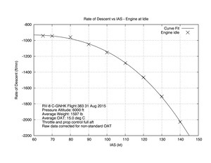 Rate of Descent vs IAS - Engine at IDLE